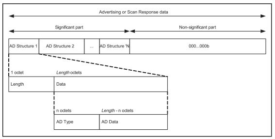 Advertising Data Format